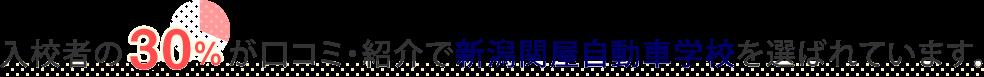 入校者の30%が口コミ・紹介で新潟関屋自動車学校を選ばれています。